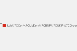 2010 General Election result in Bury South